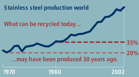 Graph that demonstrates recycling rates of stainless steel