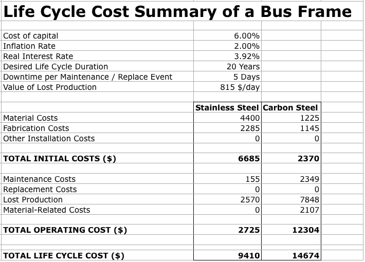 Life cycle cost summary of bus frame spreadsheet