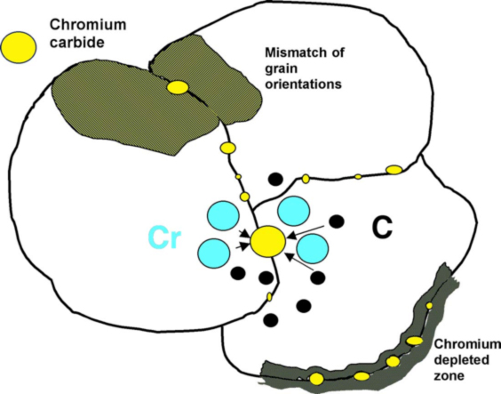 diagram of chromium depletion