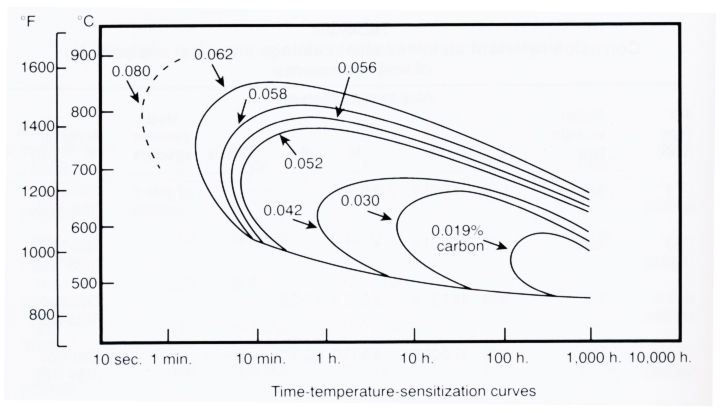 graph showing time-temperature-sensitization curves