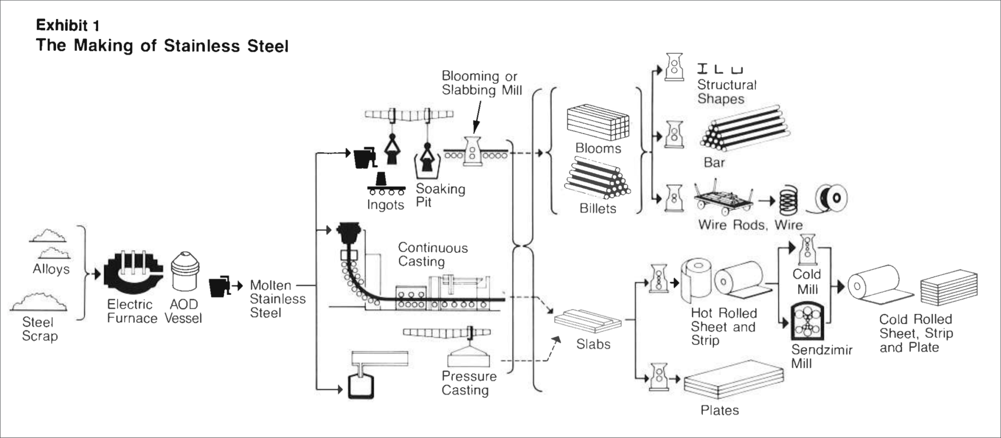 Workflow on how stainless steel is made
