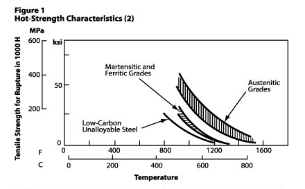 General comparison of the hot-strength characteristics