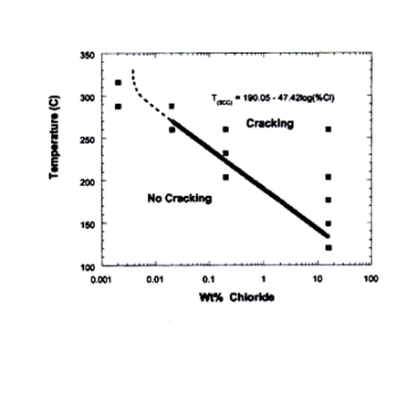 graph of cracking threshold
